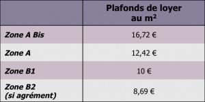 Plafonds-de-loyer-Duflot-Pinel-2014